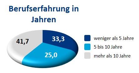 33,3% arbeiten weniger als 5 Jahre, 25% schon 5-10 Jahre und 41,7% mehr als 10 ahre