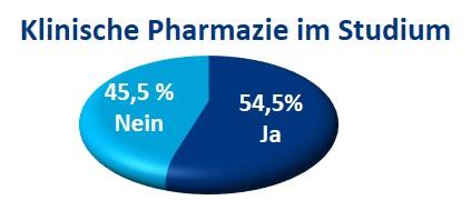 54,5% hatten Klinische Pharmazie im Studium, 45,5% nicht