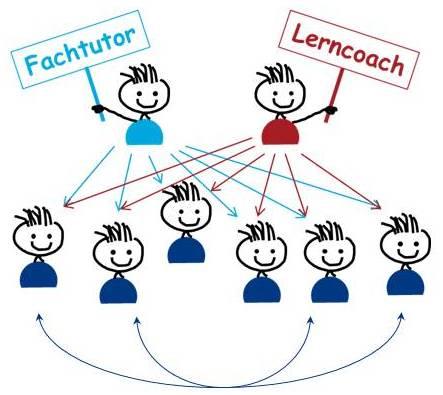 Moderation: fachlich und lernorganisatorisch