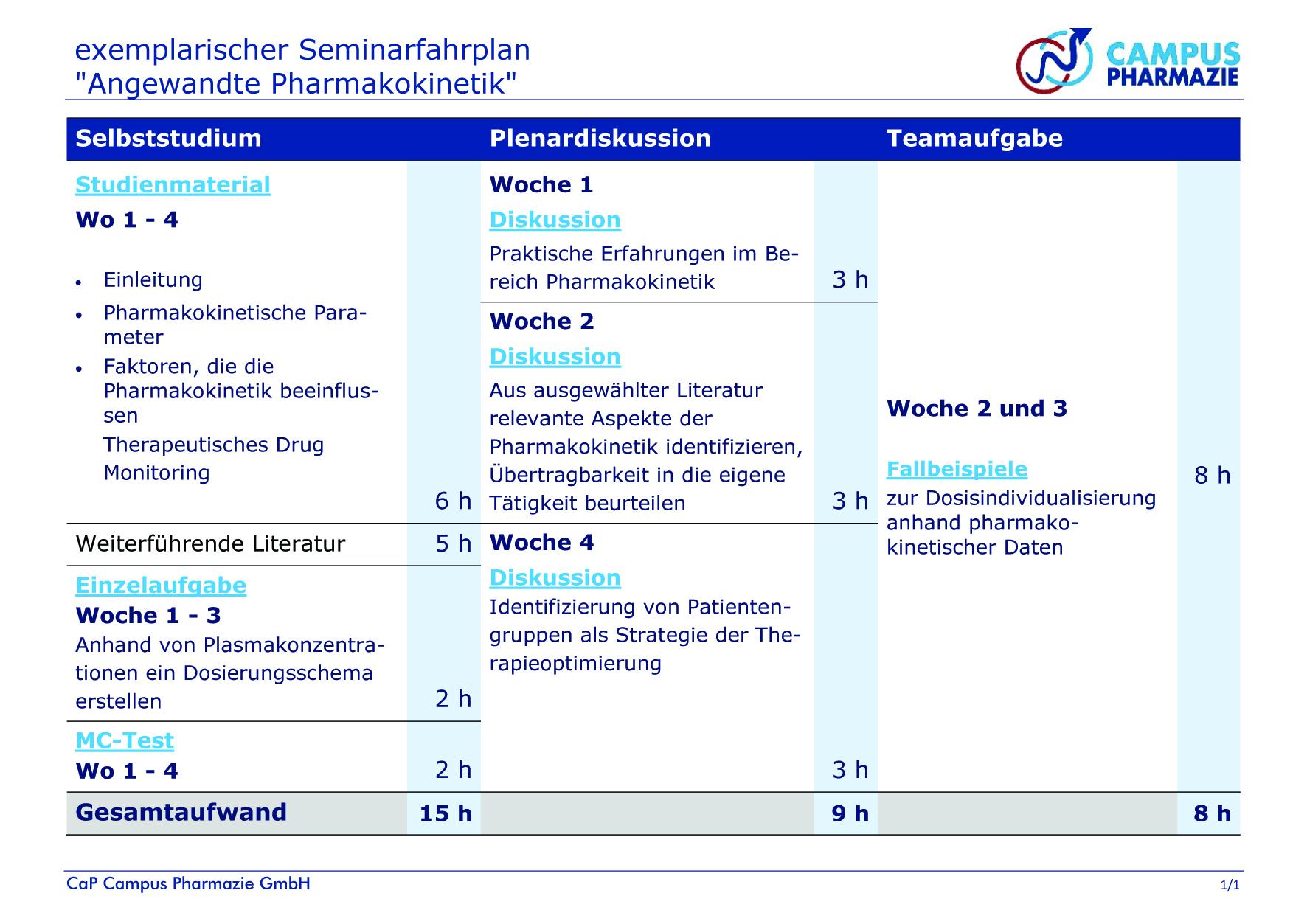 "Bsp Fahrplan ""Angewandte Pharmakokinetik"""